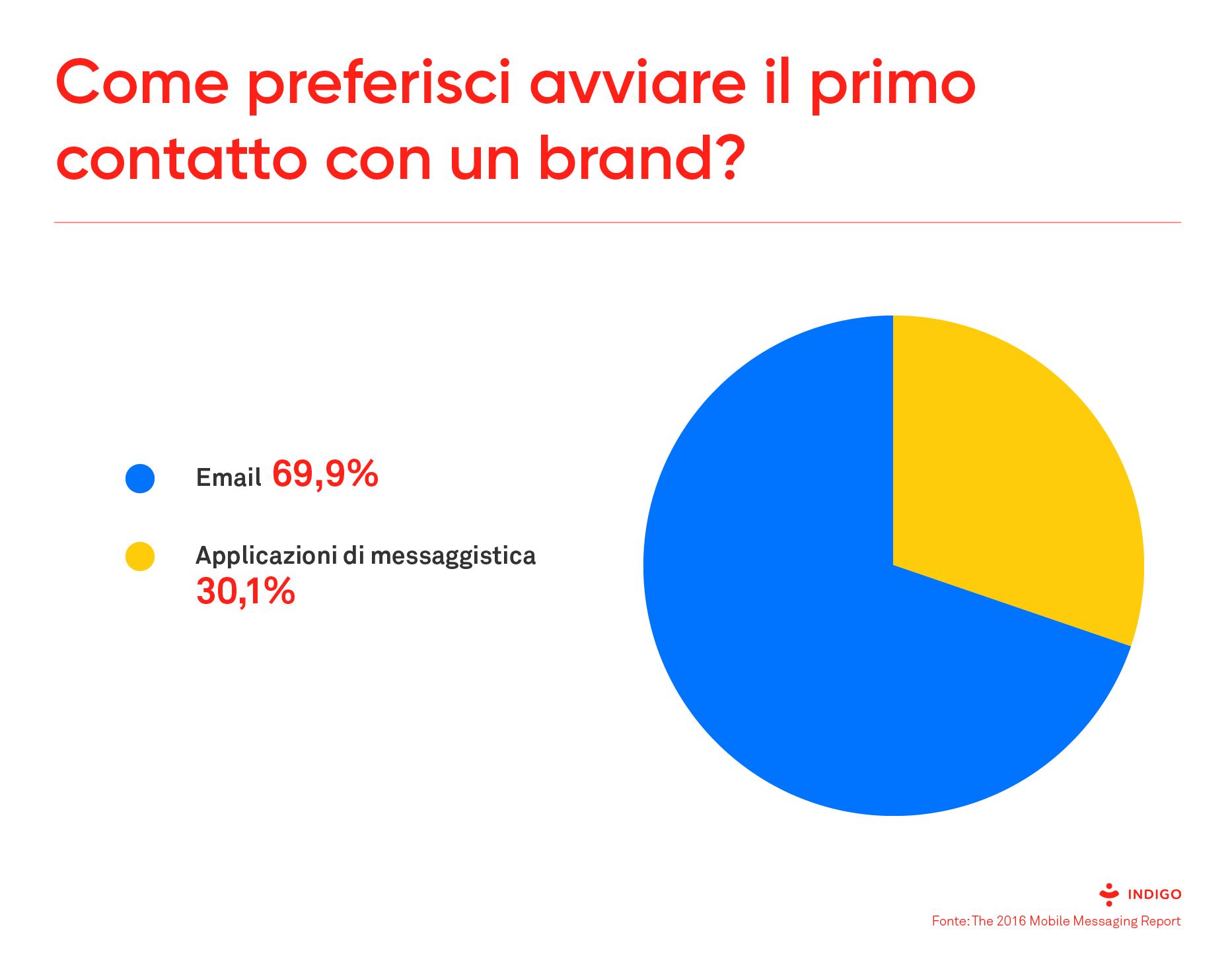 Chatbot: come preferisci avviare il primo contatto con un brand?