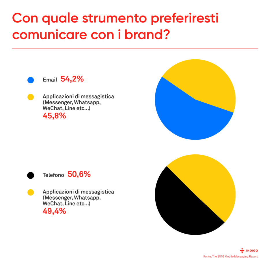 Chatbot: quale strumento preferiresti per comunicare con i brand?
